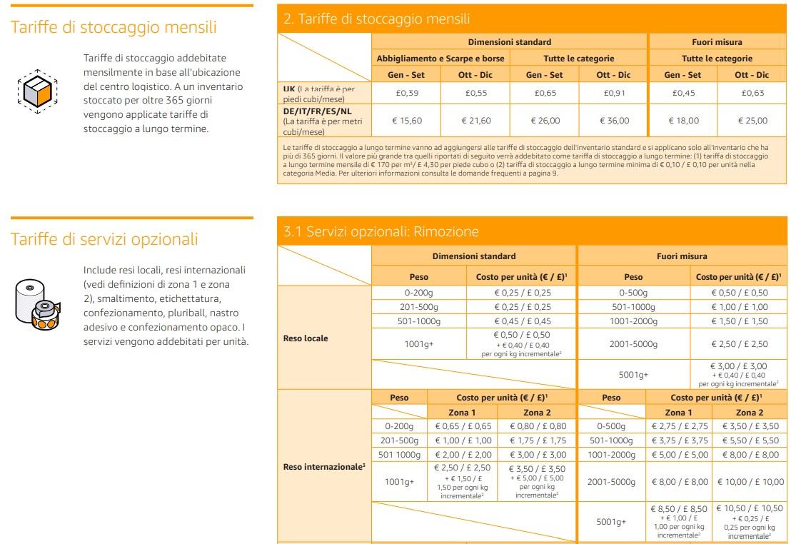 Articoli venduti su Amazon – Dimensioni standard e fuori misura - 3