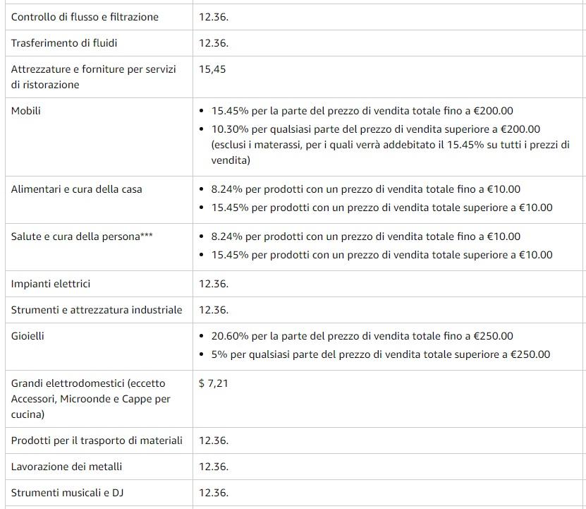 Piano Commissioni per segnalazione di Amazon - 1