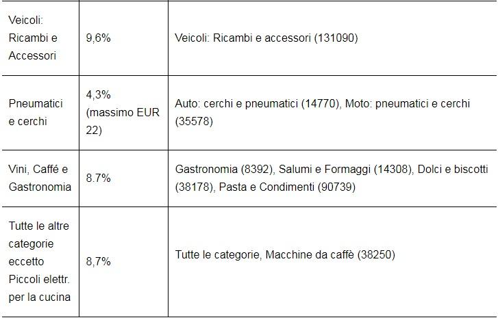 Tariffe per le opzioni di vendita costi Ebay 3
